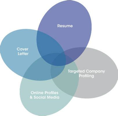 Resume Cover Letter - Resume Writing Tips Resume-Now